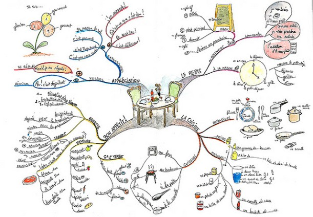 Cooking-in-French-Mind-Map.jpg